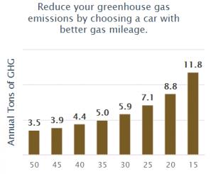 gas mileage vs gas emission