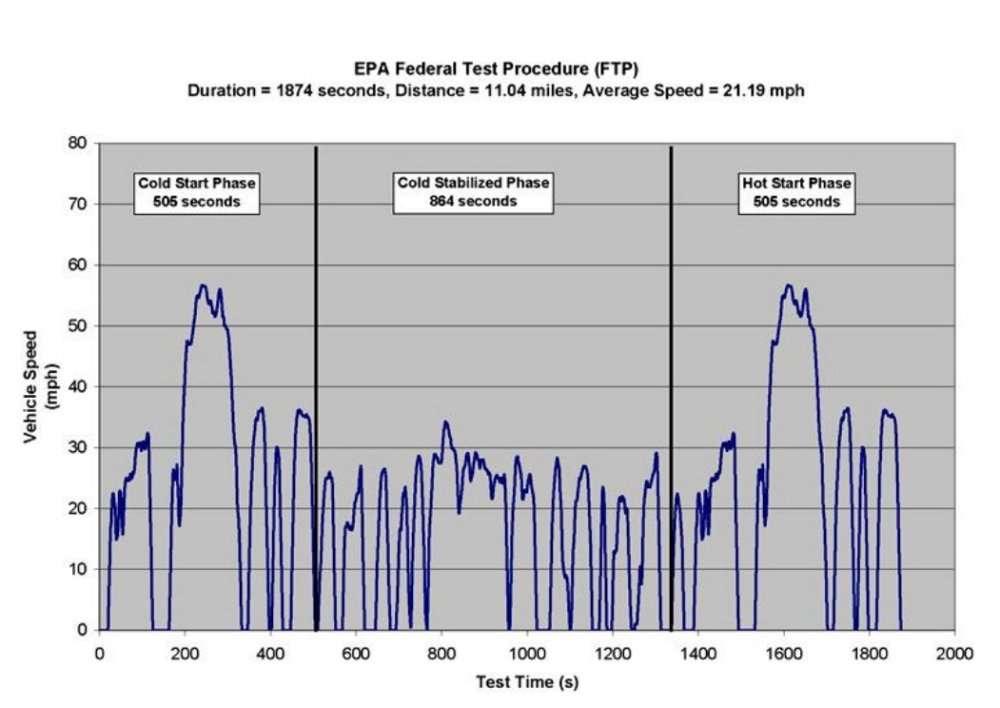 emission reference guide ft